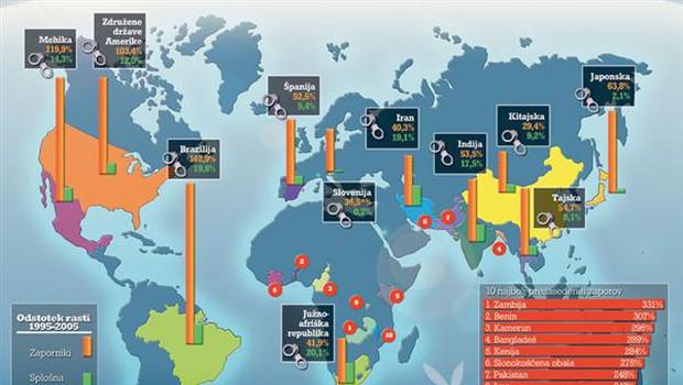 Država z največ zaprtimi na 100 tisoč prebivalcev so nepresenetljivo ZDA s 737 zaporniki. Letno zanje zapravijo 60 milijard dolarjev. Sledijo Rusija s 611, Turkmenistan s 489, Kuba s 487, Belorusija s 426, Južna Afrika s 335, Iran s 214 in Španija s 145 zaprtimi na 100 tisoč prebivalcev.  (foto: Goya)