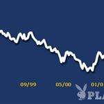 Padanje vrednosti evra glede na ameriški dolar pred terorističnimi napadi v ZDA. (foto: PR)
