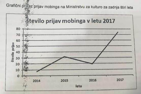 Na ministrstvu za kulturo v zadnjih 4 letih naraslo število prijav mobinga