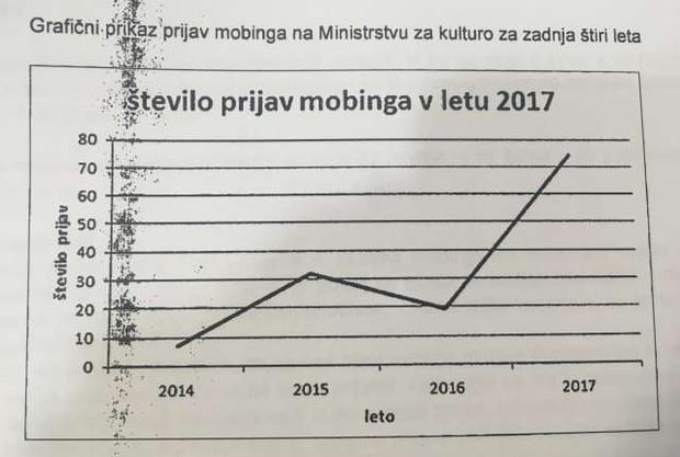 Na ministrstvu za kulturo v zadnjih 4 letih naraslo število prijav mobinga (foto: STA)