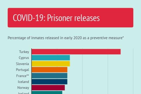 Slovenija na vrhu držav v Evropi glede na delež izpuščenih zapornikov med pandemijo