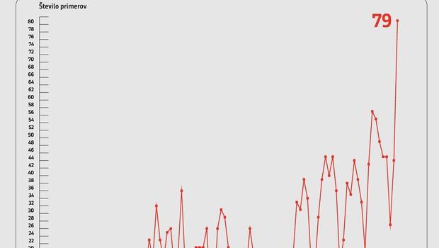 V torek potrdili rekordnih 79 okužb z novim koronavirusom, a tudi testirali daleč največ ljudi v enem dnevu (foto: Vlada RS/Twitter)