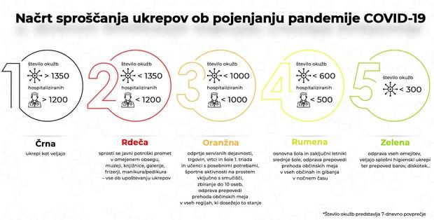 Vlada predstavila načrt sproščanja ukrepov po fazah (predstavljamo podrobno razlago vseh faz) (foto: Twitter)
